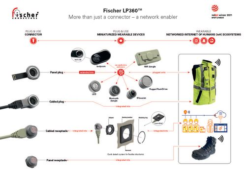 Outstanding : the Fischer LP360™ connector wins in two categories of the Red Dot Award: Product Design 2021