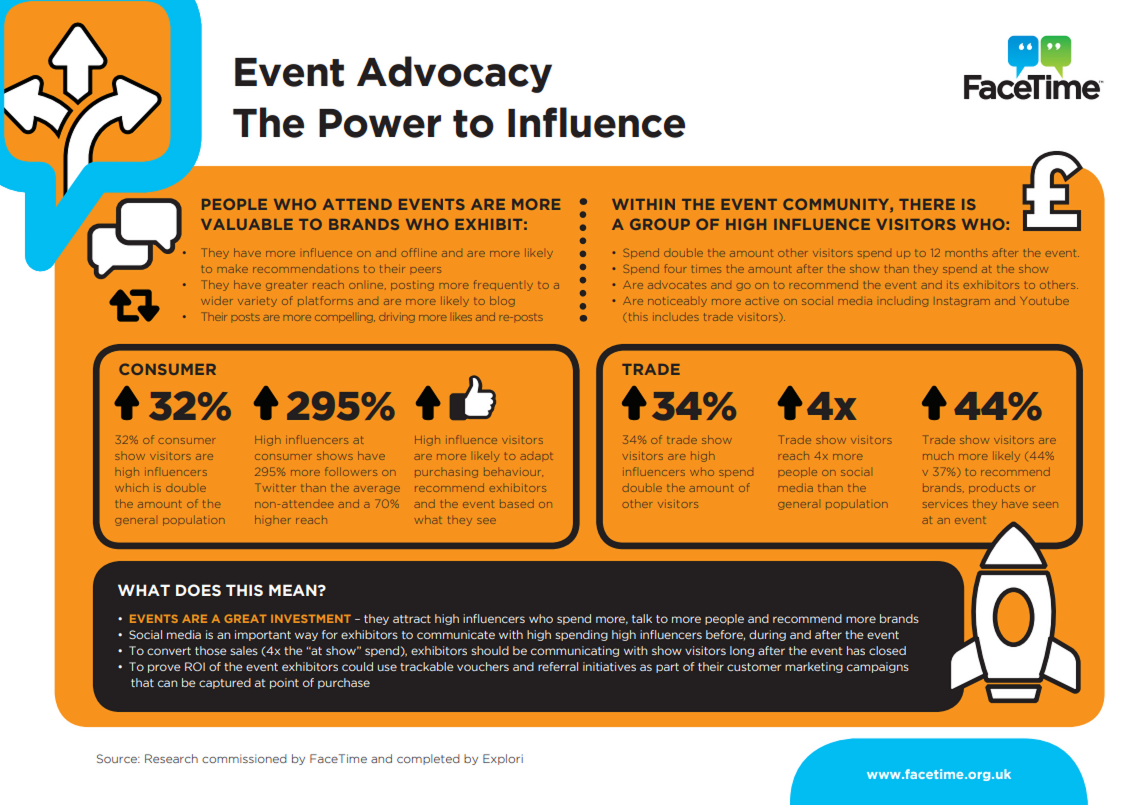 Event Advocacy - The Power to Influence