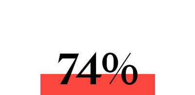 86% Visitors to The Summerhouse sector place an order as a result of visiting.