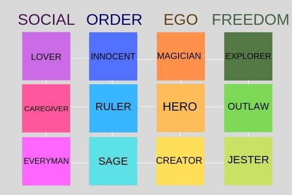 12 personality archetypes