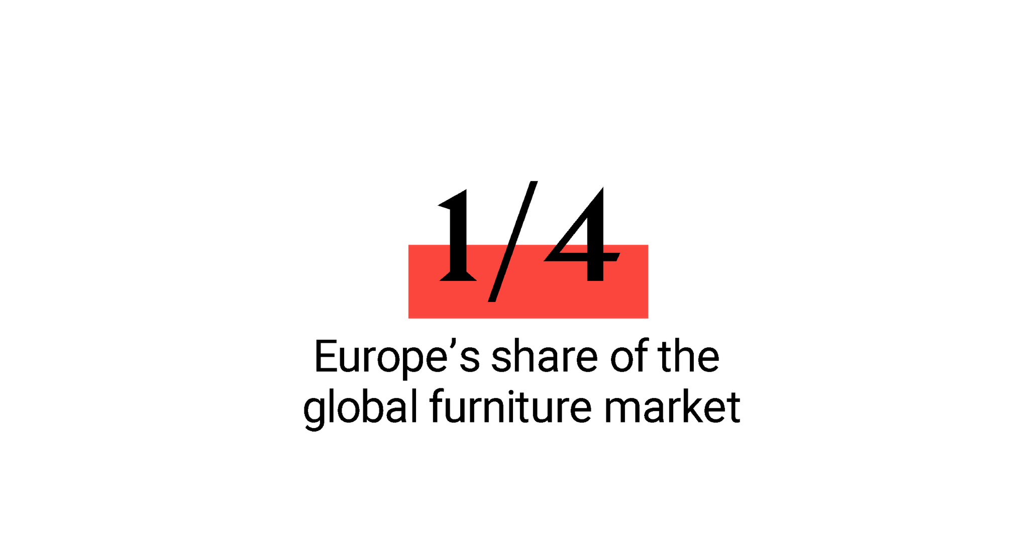 one quarter europe share of global furniture market