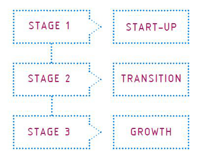 Bett-Future-Stages