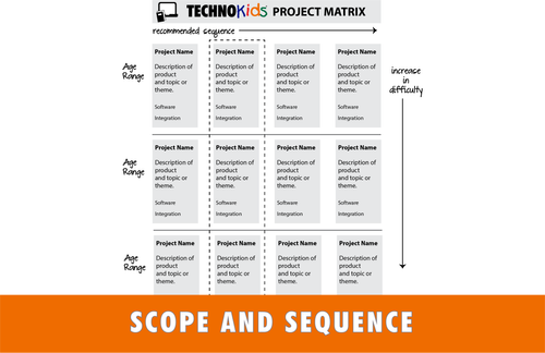 TechnoKids Scope and Sequence