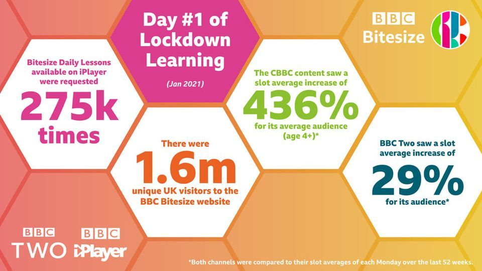 Huge numbers turn to the BBC as Lockdown Learning begins