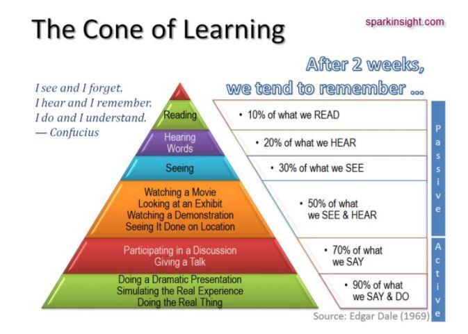 Piramide de aprendizado