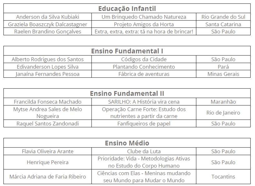 Tabela de Finalista