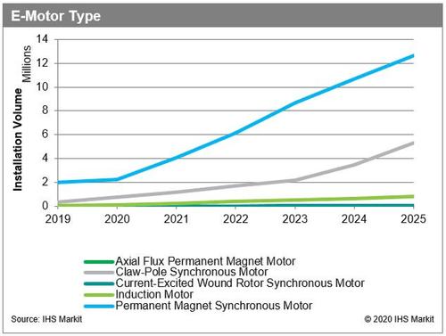 China E-Motor Outlook