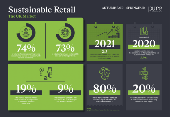 Pure London Sustainable Retail Inforgraphic