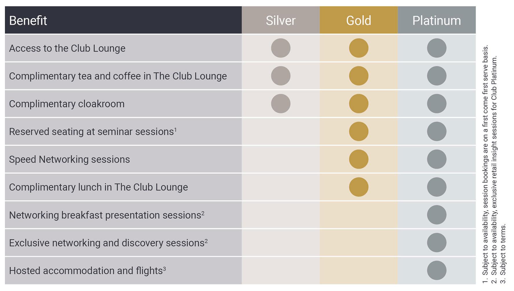 Spring Fair The Club Benefits Table