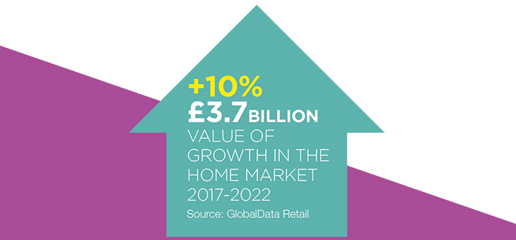 uk-home-market-growth-globaldata-retail-spring-fair