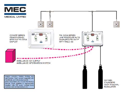 Design Service - Ambulance Pipeline