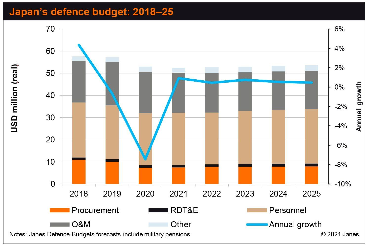 Support in Japan grows for shift in defence budget strategy   Janes