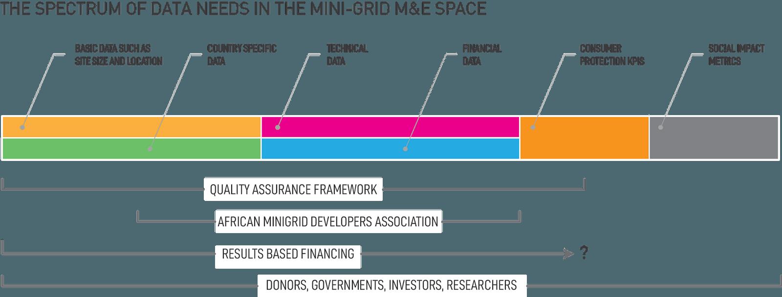 Microgrid spectrum of data needs
