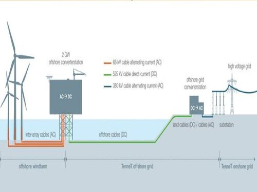 New standard to help Europe increase integration of offshore wind capacity