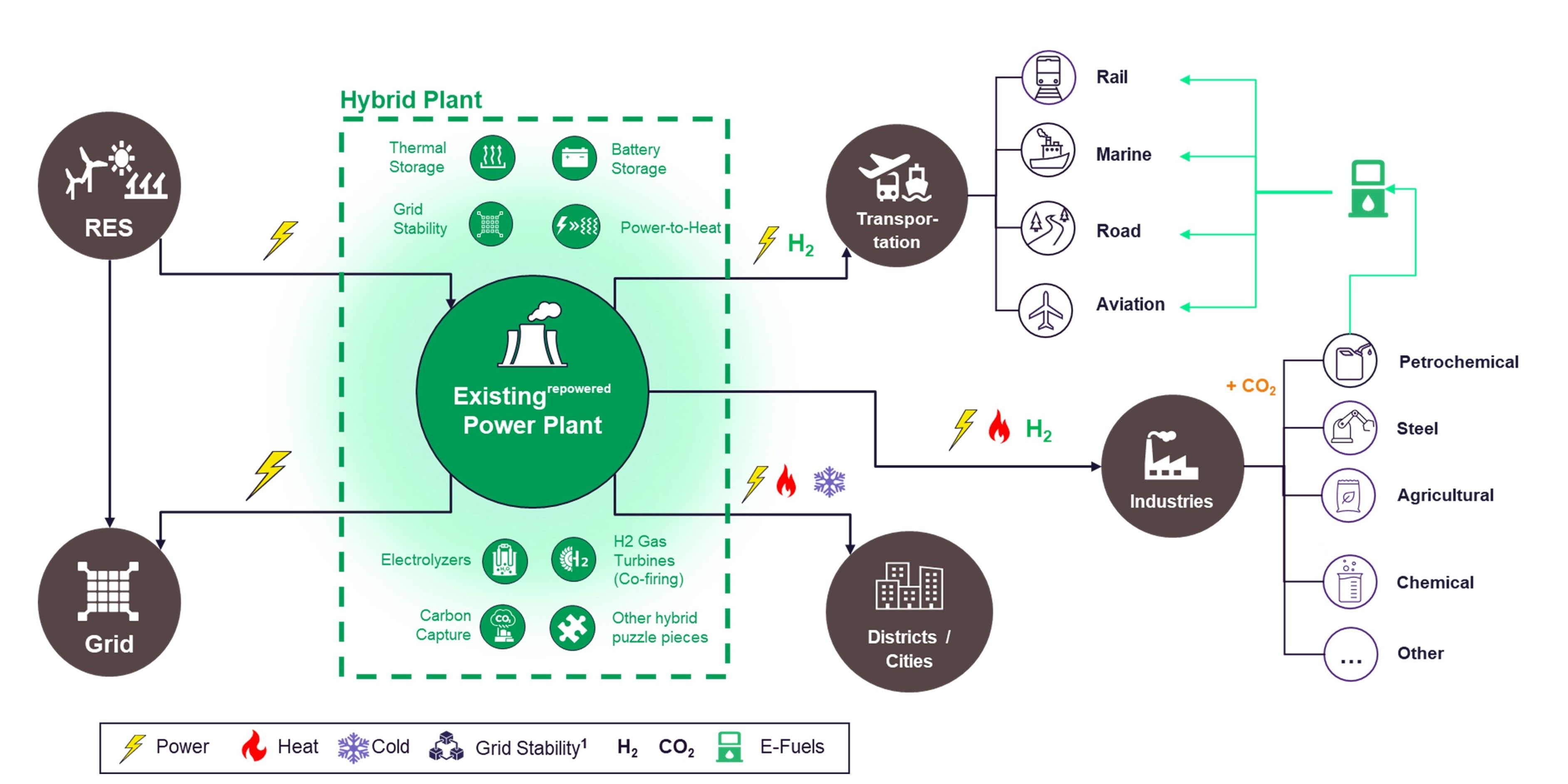 Hybrid Power Plant and Sector Coupling
