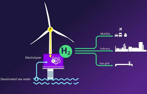 Siemens Energy in $146m bid to harvest hydrogen from offshore wind
