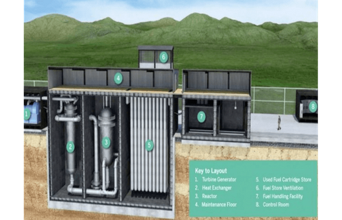 UK's U-Battery awarded £10m to deliver innovative nuclear technology