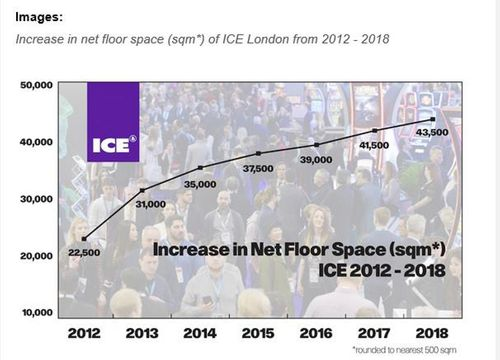 ICE London grows again with 2018 edition set to be the biggest on record