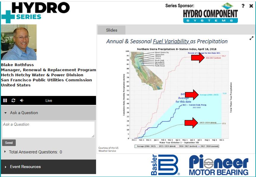 Waterpower Hydro Basics
