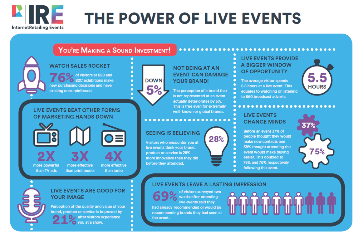 Power of live events