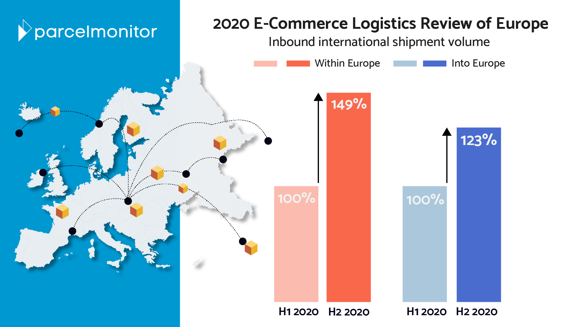 2020 E-Commerce Logistics Review of Europe