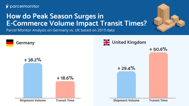 How Peak Season Affected E-Commerce Deliveries in Germany and the UK?