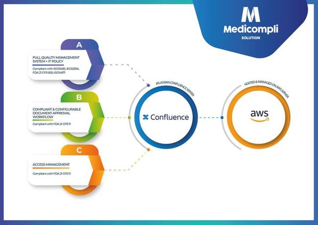 Clearvision, SoftComply and Comalatech launch compliance management solution MediCompli