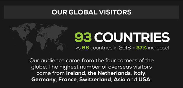 our global visitors