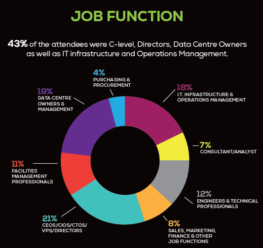 job function data centre world statistics