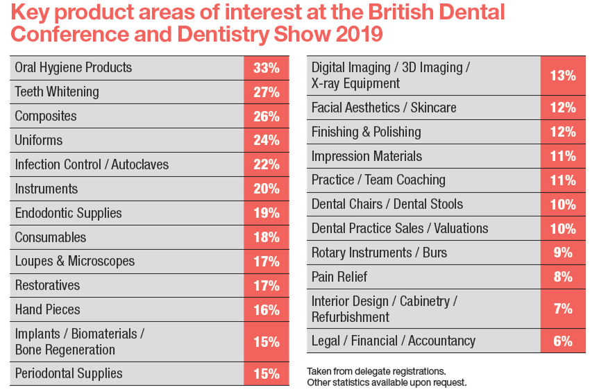 Key product areas of interest from 2019 British Dental Conference and Dentistry Show