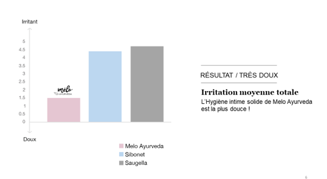 L'hygiene intime solide Melo Ayurveda est la plus douce en moyenne