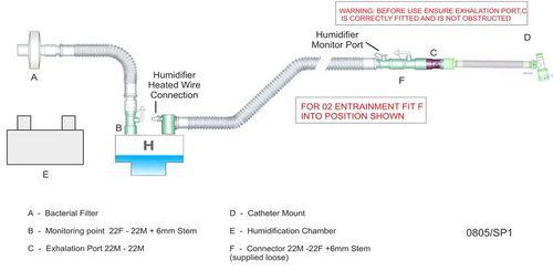 Ventilator Circuits by Breas