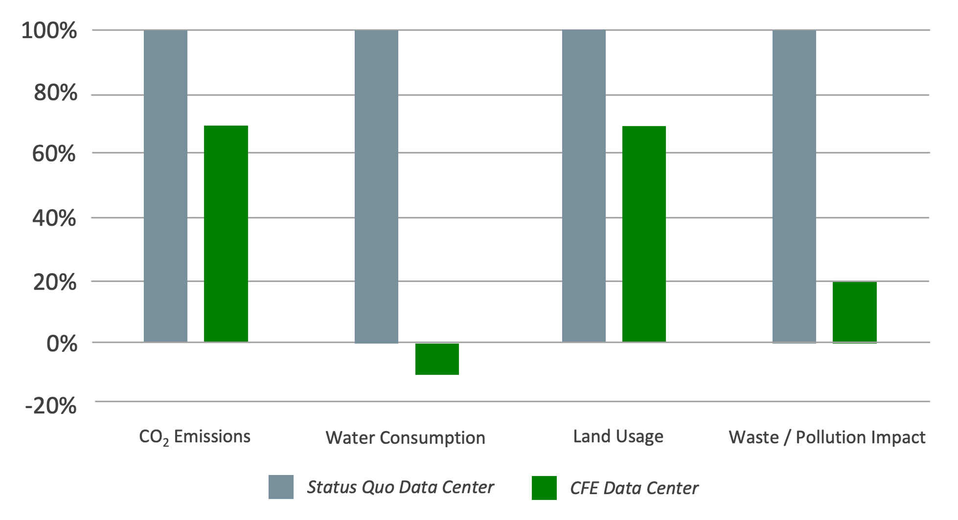 resource consumption data center