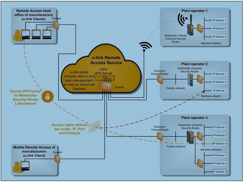 Weidmuller u-link Remote Access Service