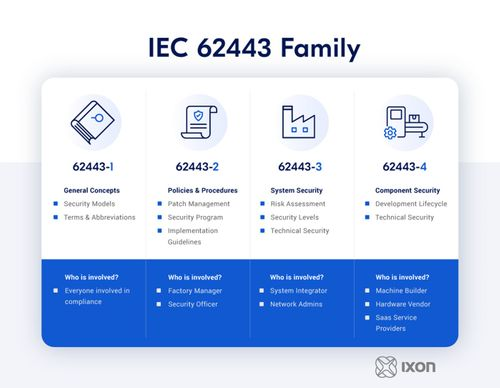 IXON's IEC 62443 conformance supports machine builders in their IT/OT cyber security