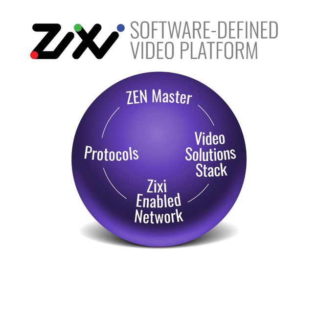 Zixi to Showcase Software-Defined Video Platform at CES 2020