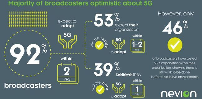 92% of broadcasters expect to adopt 5G within the next two years