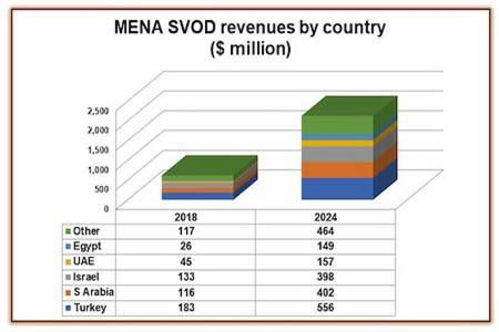 SVOD revenues to grow by 2024: Digital TV Research