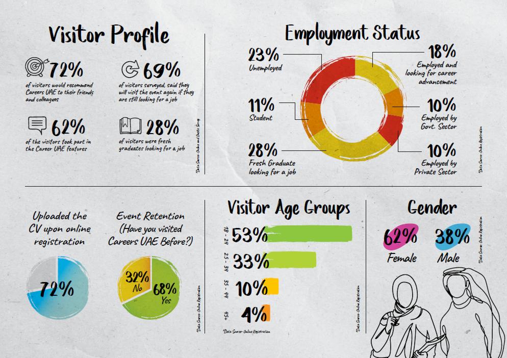 Visitor Profile at Careers UAE