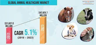 Global Animal Healthcare Market Is Expected to Reach USD 72.92 Billion by 2027