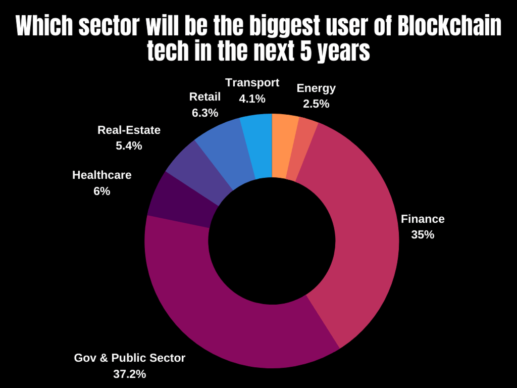 Which sector will be the biggest user of Blockchain tech in the next 5 years