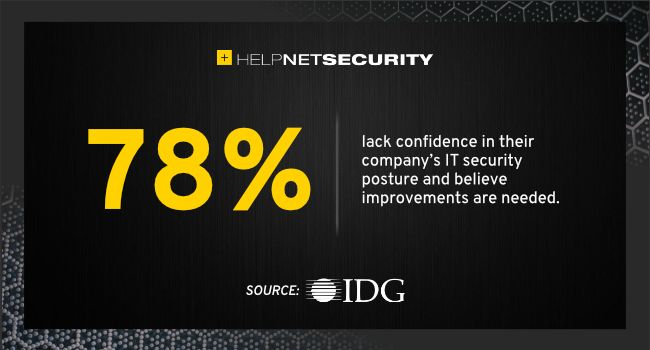 Most IT security leaders lack confidence in their company's security posture