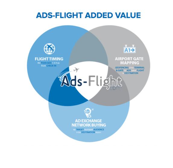ADS FLIGHT REVOLUTIONIZES ADS IN INTERNATIONAL AIRPORTS
