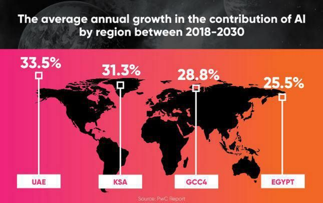 PwC Report: AI to contribute $320 billion USD to Middle East GDP by 2030
