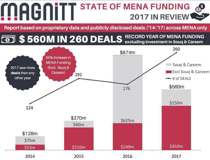 MAGNiTT State of MENA Funding 2017