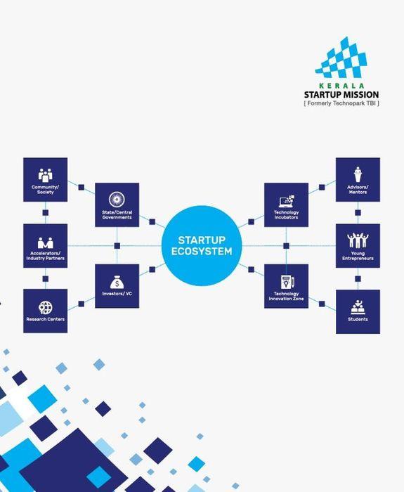 Kerala Startup Ecosystem