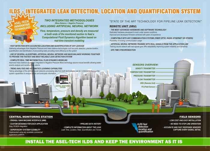 Asel Tech - Leak Detection in RealTime