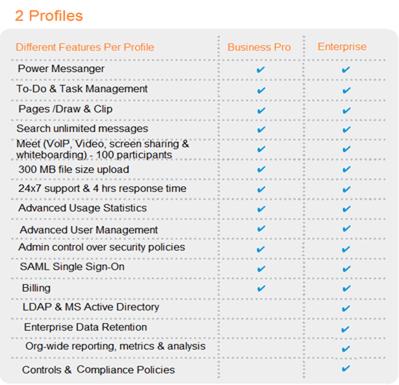 S-Blox Team Collaboration Cloud Service