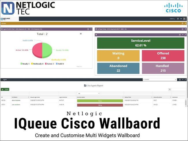 i-Queue Cisco Wallboard & reporing