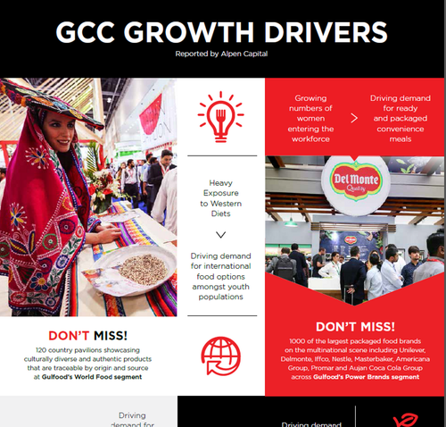Infographic: Top Trends inspiring Gulfood 2018